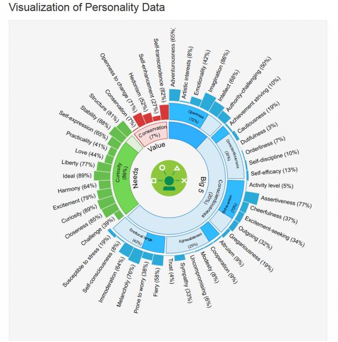 persona_visualization_watson2